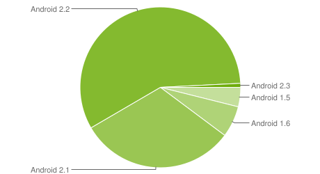 Android Platform Distribution January 2011
